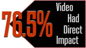 Marketers and small business owners said video had a direct impact
