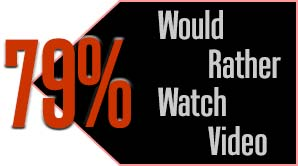 More consumers would rather watch video versus reading text